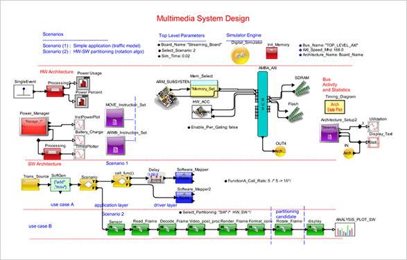 Types Systems Modeled4 Mirabilis Design