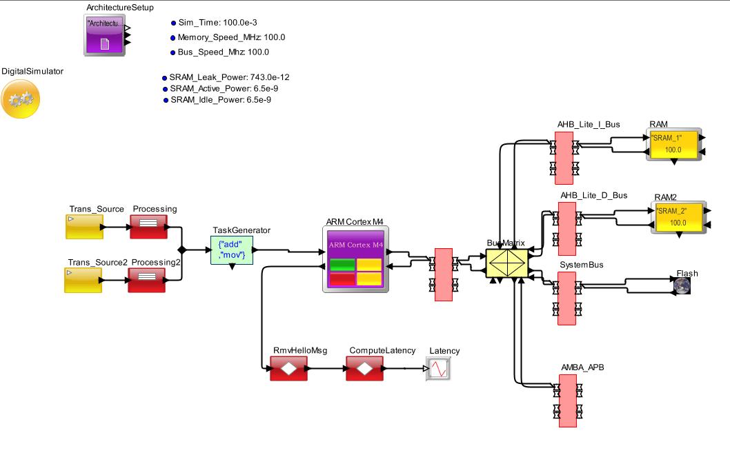 Cortex M4 Microcontrollers | Mirabilis Design